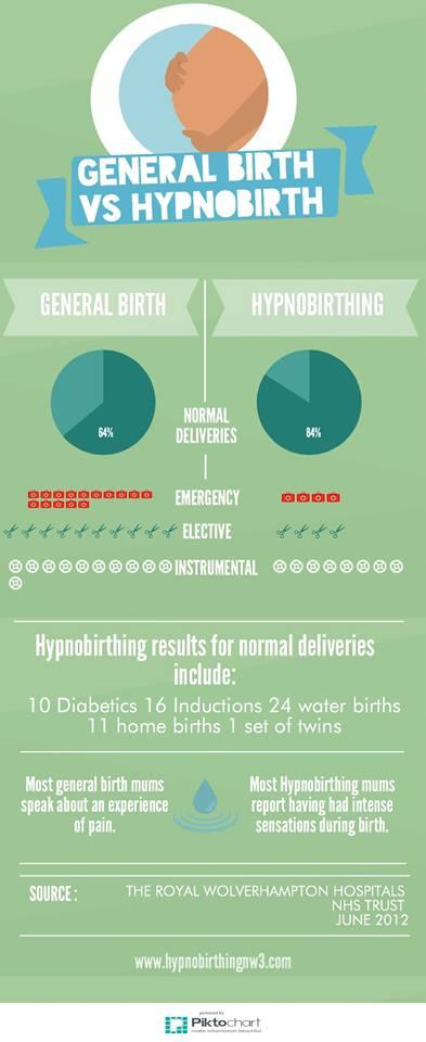 Hypnobirthing Infographic
